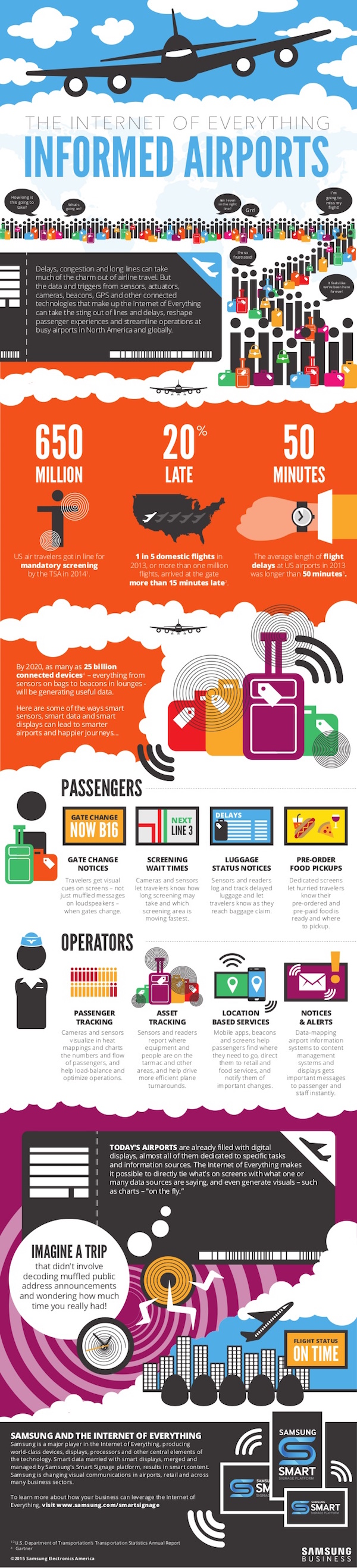 the-internet-of-everything-informed-airports-1-638