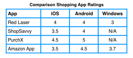 price comparison application ratings