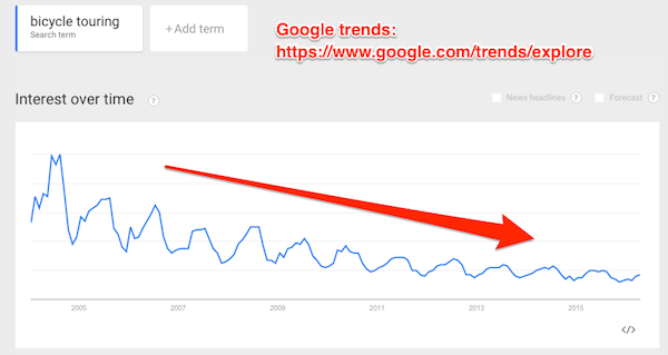Google_Trends_-_Web_Search_interest__bicycle_touring_-_Worldwide__2004_-_present