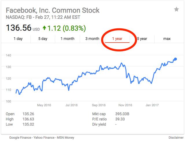 google stocks history